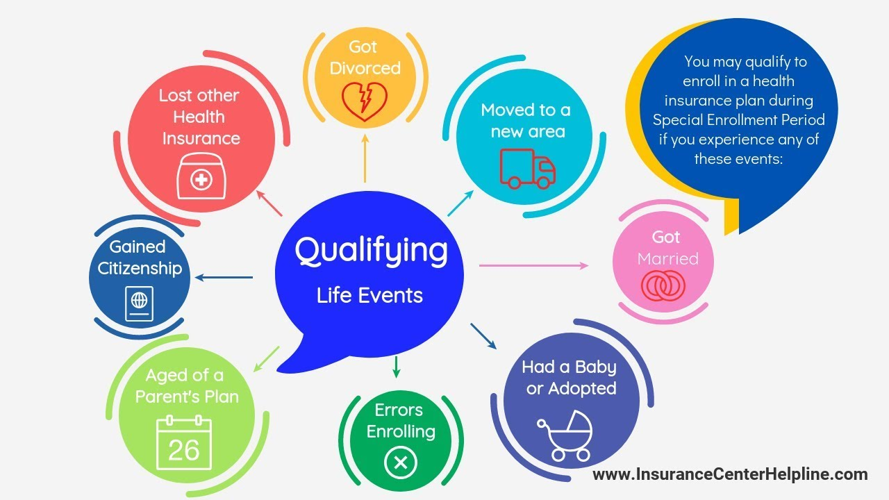 Qualifying Life Events For Special Enrollment What To Do If You
