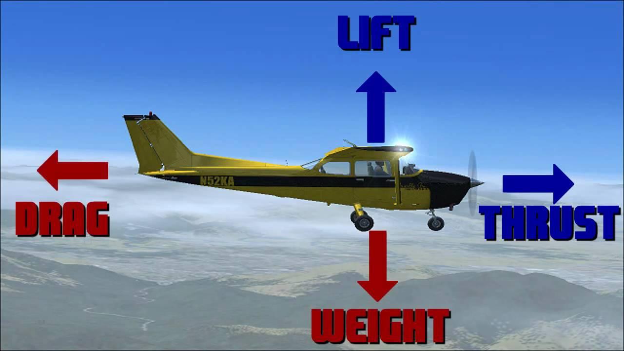 Paper Airplane Diagram Of Parts Power Loom The Aerodynamics Flight Youtube