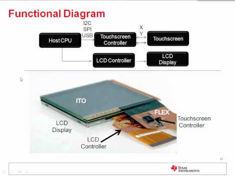 Introduction to Touch Screen & Haptic Technologies