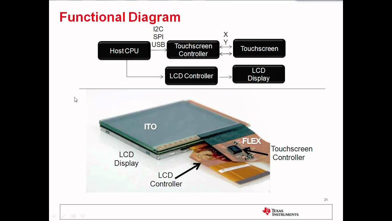 Touch Diagram Diagram 2 Capacitive Touch
