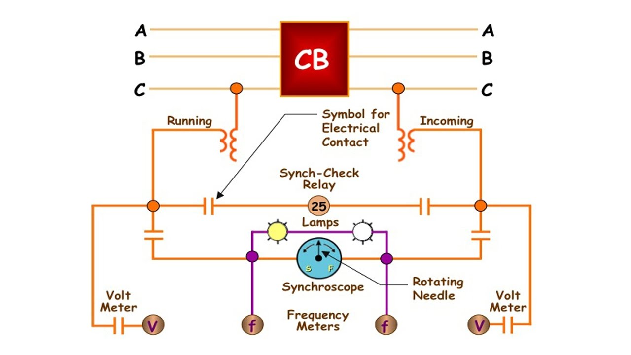 Generator Synchronization Diagram Explore Schematic Wiring Simple Sync Check Relay Of A Machine With Power System Rh Youtube Com Circuit Synchronizing Panel