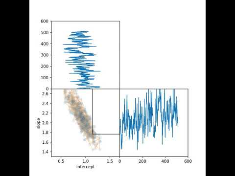 Animating MCMC with PyMC3 and Matplotlib