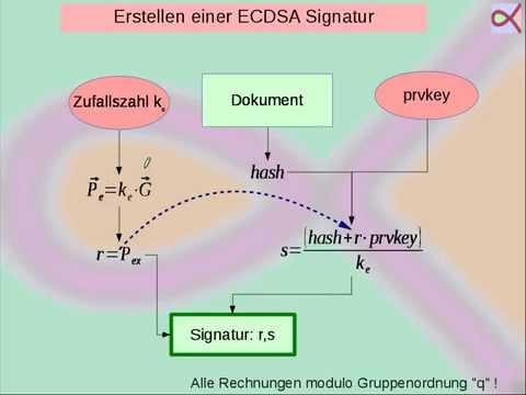 Digitale Signatur mit elliptischen Kurven (ECDSA)