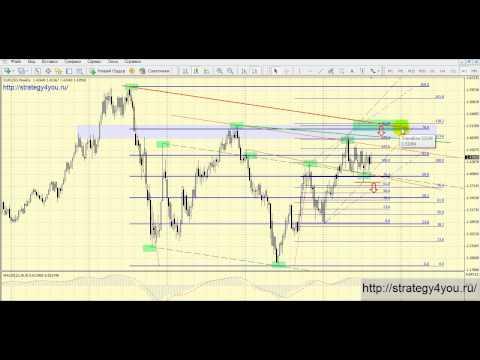 Расчет целей EURUSD (W1) - форекс прогноз