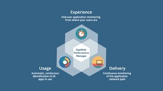 AppNeta Overview