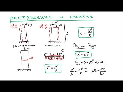 Основы Сопромата. Теория 1. Растяжение - сжатие стержня