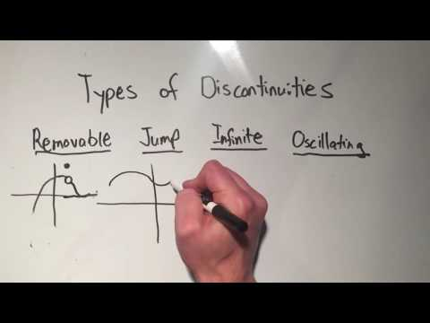 Discontinuity: The Four Types of Discontinuities You Need to Know