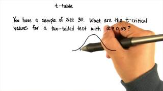Two-Tailed t-Test - Intro to Inferential Statistics