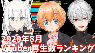 【8月】バーチャルユーチューバー月間再生数ランキングTOP20推移&ヒット動画紹介【VTuber】