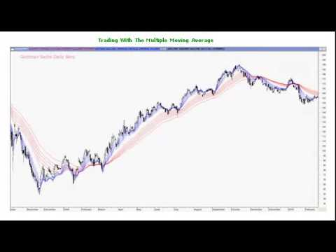 Free Live Forex Charts Magic Multiple Moving Average Indicator