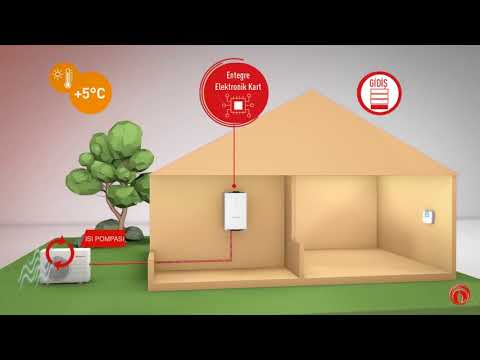 Yenilenebilir Enerjiyi Kullanan Sistemler - Magis Combo