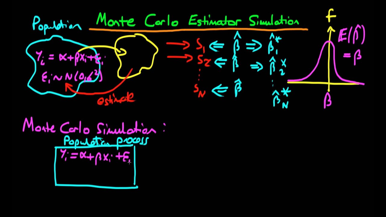 monte carlo simulation for estimators  an introduction