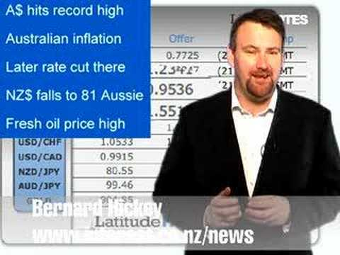 Australian dollar rose to a record 95.7 US cents.