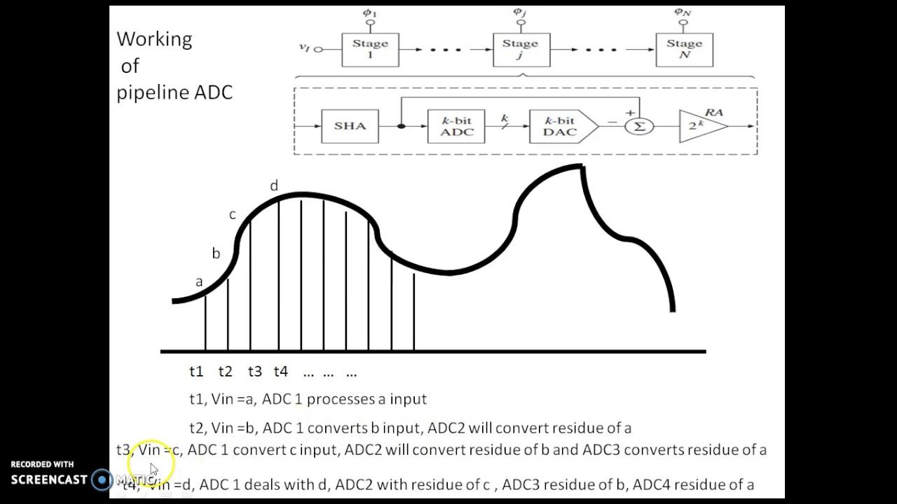 4 54 Pipeline Adc Youtube R 2r Ladder Dac Circuit Diagram