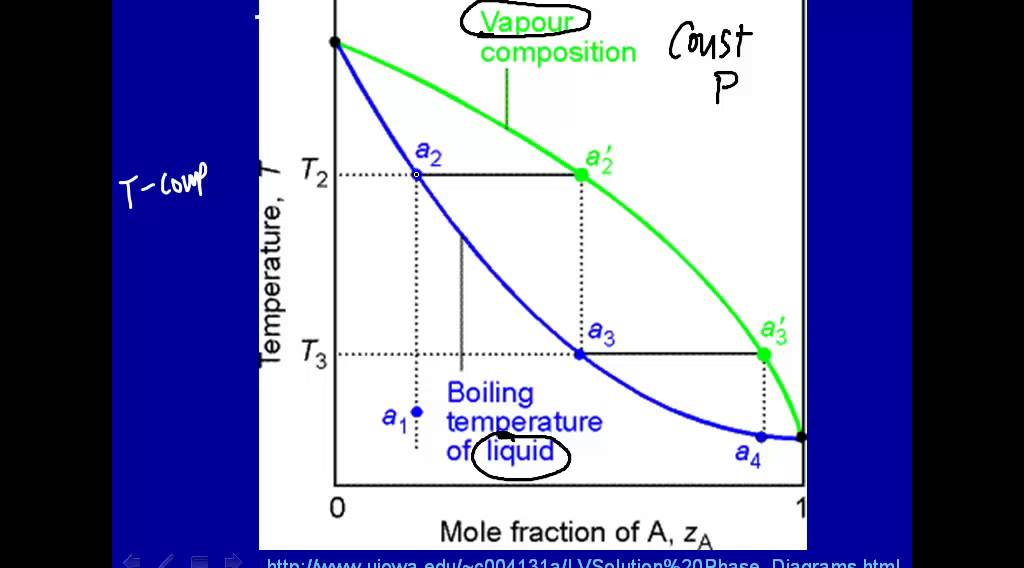 Temperatureposition phase diagrams  YouTube