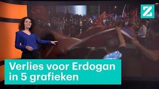 Erdogan staat op verliezen deze verkiezingen • Z zoekt Uit