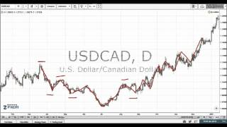 Forex 101 - Price Action Basics #8 - Price Reversal Patterns