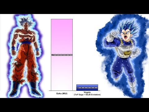 Goku vs Vegeta All Forms Power levels - Dragon Ball Z/Super
