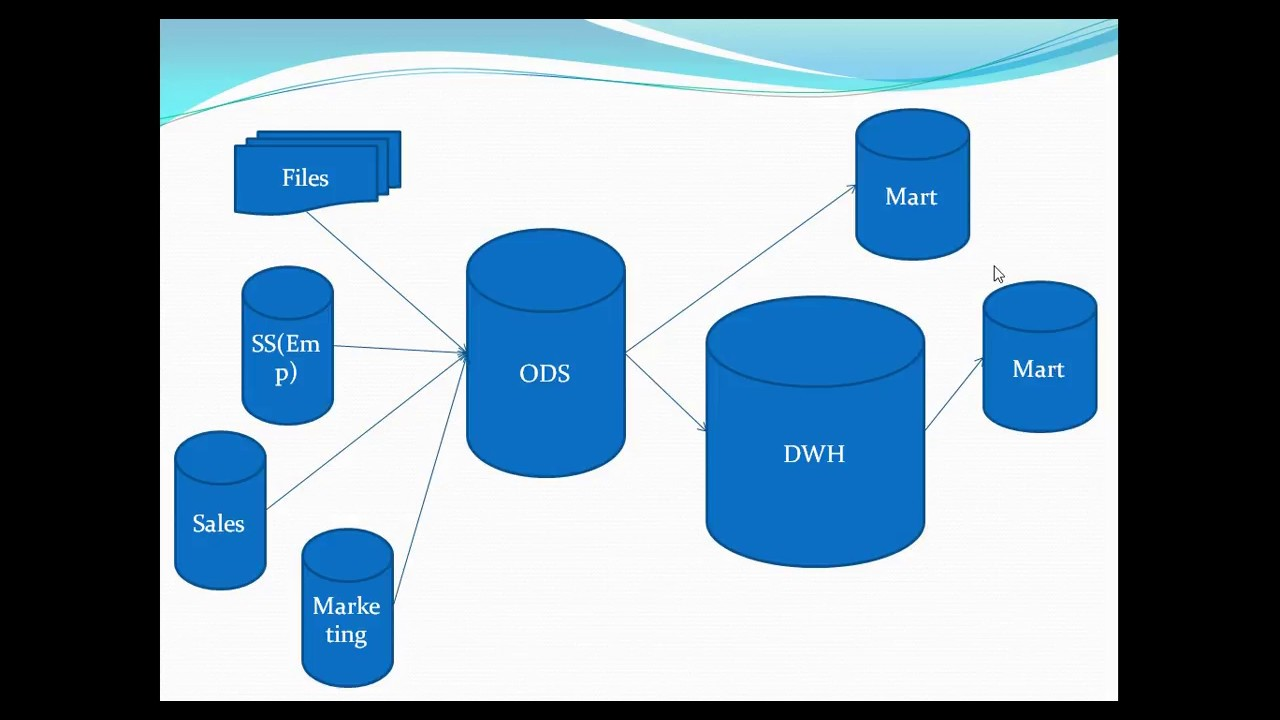 ODS database (Operation data Store ), Its properties and purpose explained  with examples