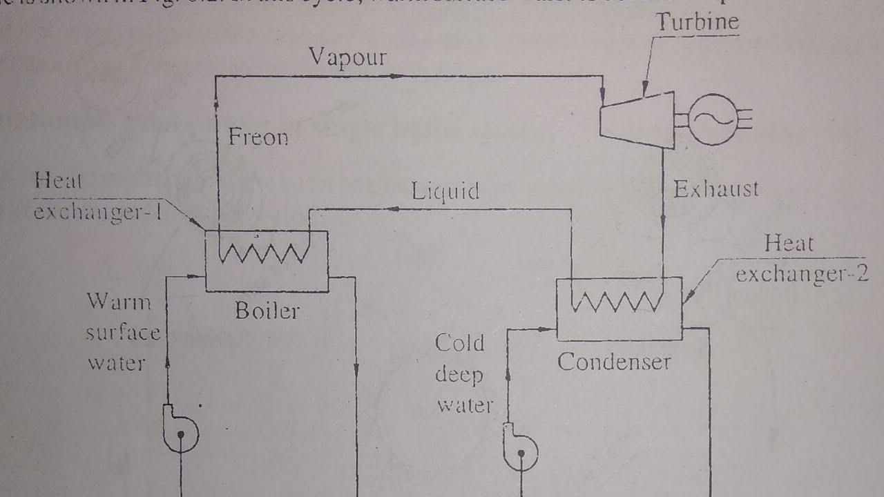 Ocean Thermal Power Plant Diagram Schematic Diagrams Coal Closed Cycle Otec Ree Gtu Energy Fired Boiler
