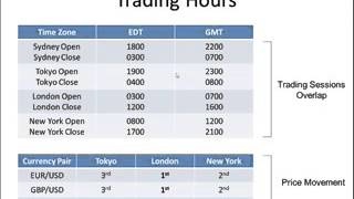 Best Forex Trading Hours GMT, EST AEST 2