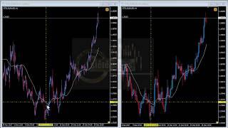 En un indicador ¿es válido para ver un time frame mayor aumentar sus períodos?