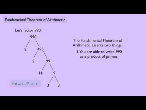 (Abstract Algebra 1) Fundamental Theorem of Arithmetic