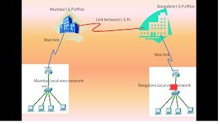 what is the difference between lan and wan in hindi