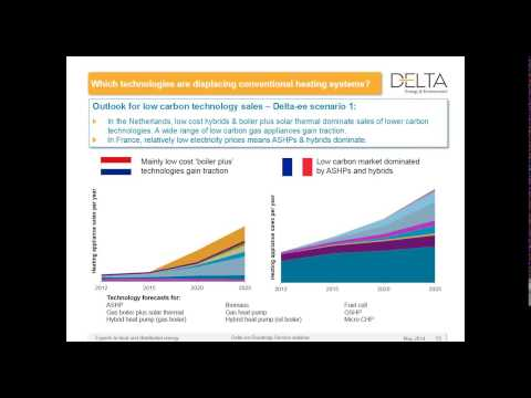 What is the future of the Netherlands and France heating markets?