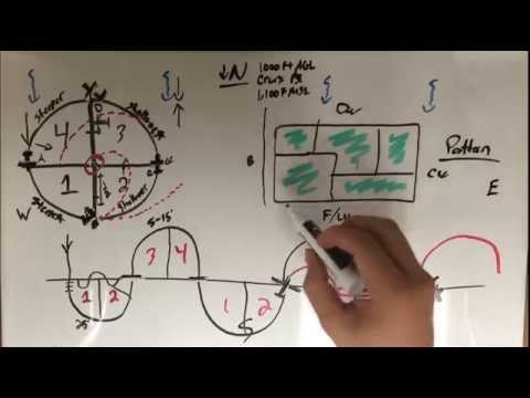 Ground Reference Maneuvers Basics