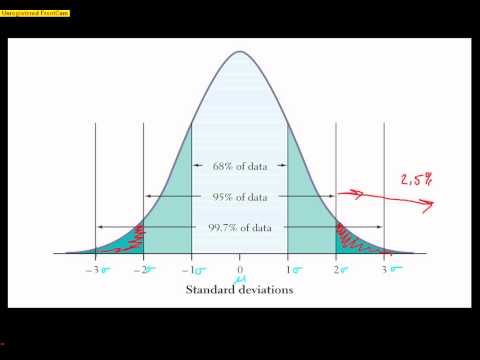 AP Statistics: The Normal Distribution
