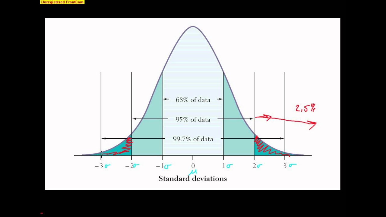 Ap Statistics The Normal Distribution Youtube