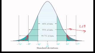 AP Statistics: The Normal Distribution