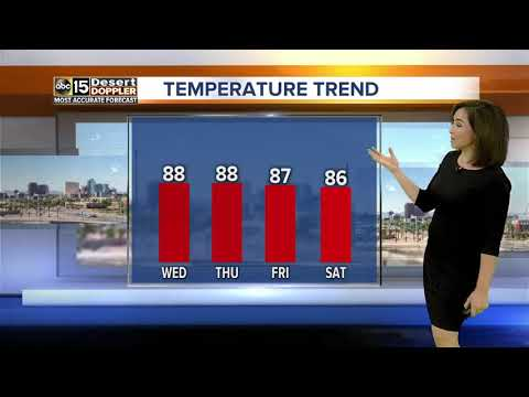 Flirting with record high temperatures for the next few days