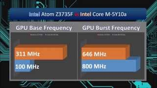 Intel Atom Z3735F vs Intel Core M-5Y10a