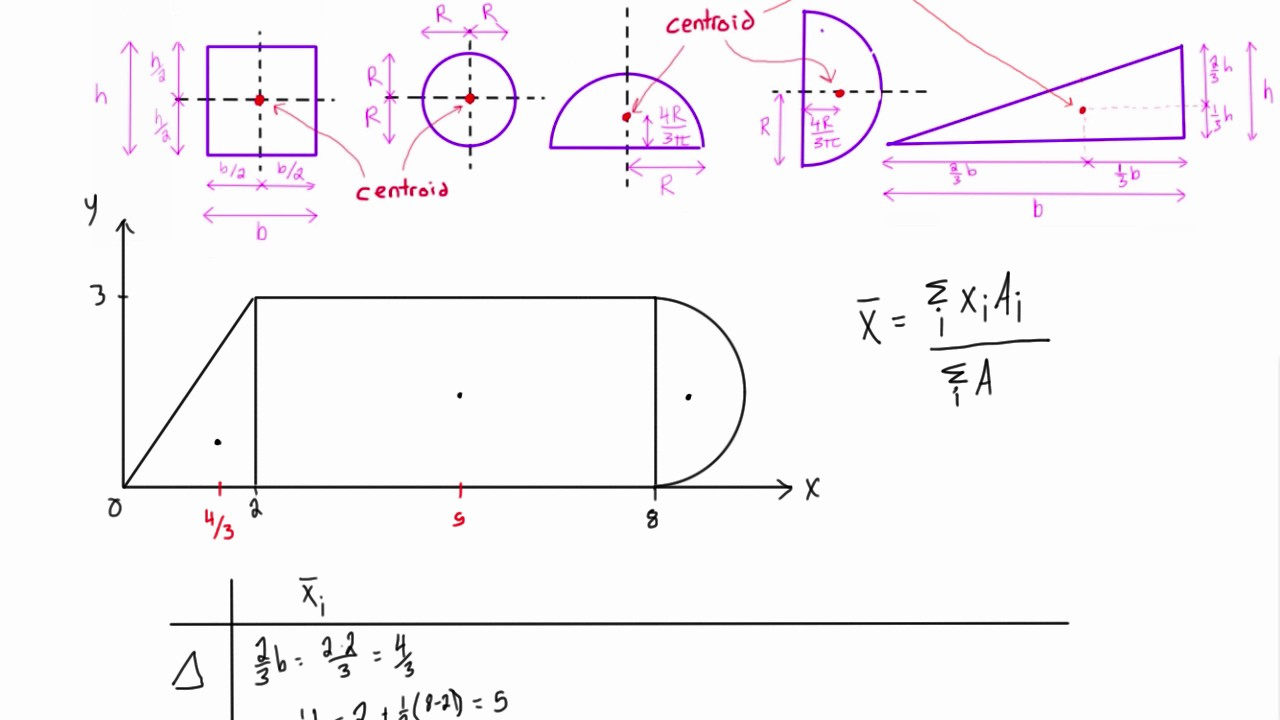How to find the centroid of simple composite shapes youtube how to find the centroid of simple composite shapes ccuart Images