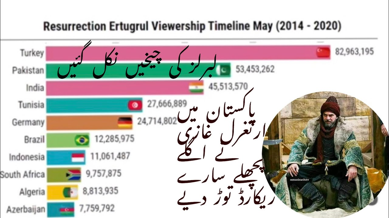 World record| Ertugrul drama viewership in Pakistan |Ertugrul Ghazi | Kurulus Osman