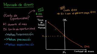 Tasas de interés nominales de equilibrio en el mercado de dinero | Khan Academy en Español