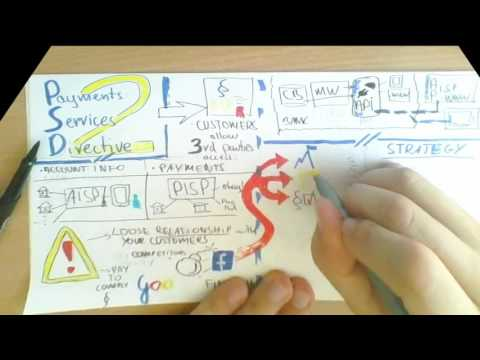 PSD2 Explained In 13 Minutes - Opportunities And Response Strategy Framework