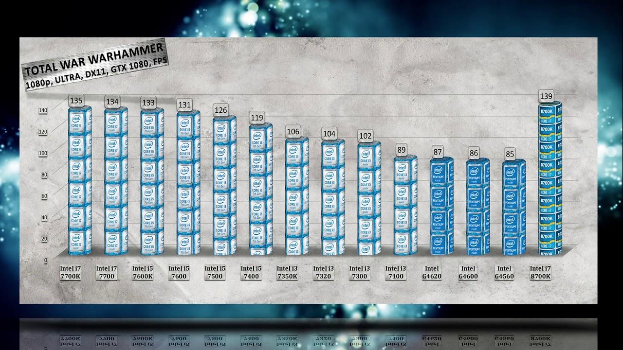 Intel i7 8700K Benchmarks vs i7 7700K   i5 7600K   7500   7400   i3 7350K   7320   7100   Pentium - YouTube