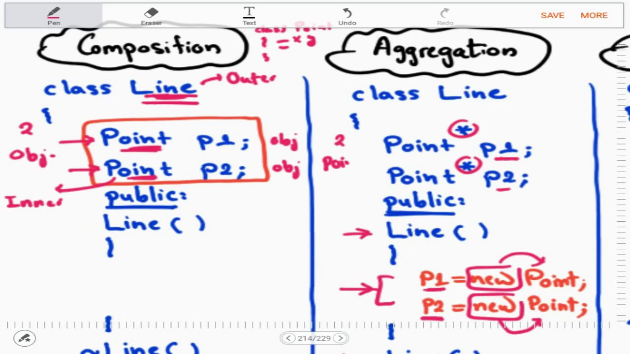 What is the difference between association, aggregation and.