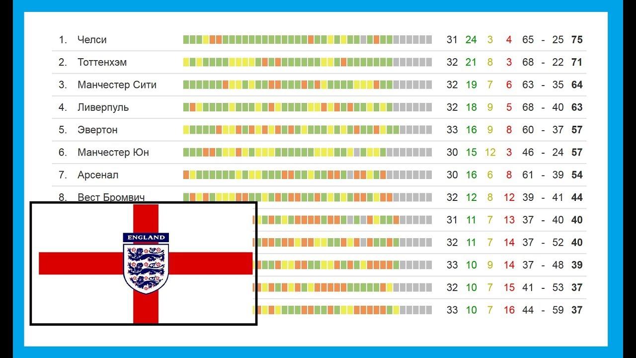 Таблица чемпионата англии по футболу последний тур