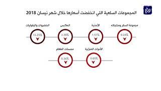 ارتفاع معدل التضخم في الأردن 4.6% خلال شهر نيسان - (13-5-2018)