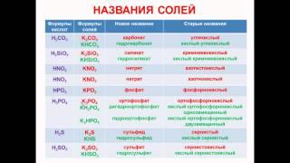 № 57. Неорганическая химия. Тема 6. Неорганические соединения. Часть 16. Соли: названия, формулы