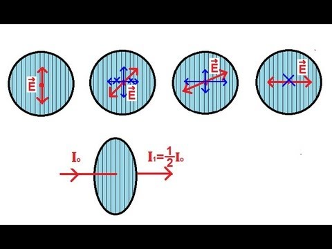 Physics - Optics: Polarization (1 of 5) Introduction