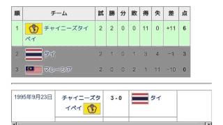 「1995 AFC女子選手権」とは ウィキ動画