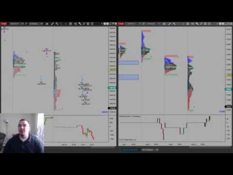 Market Profile Evening Review: 8/10/17