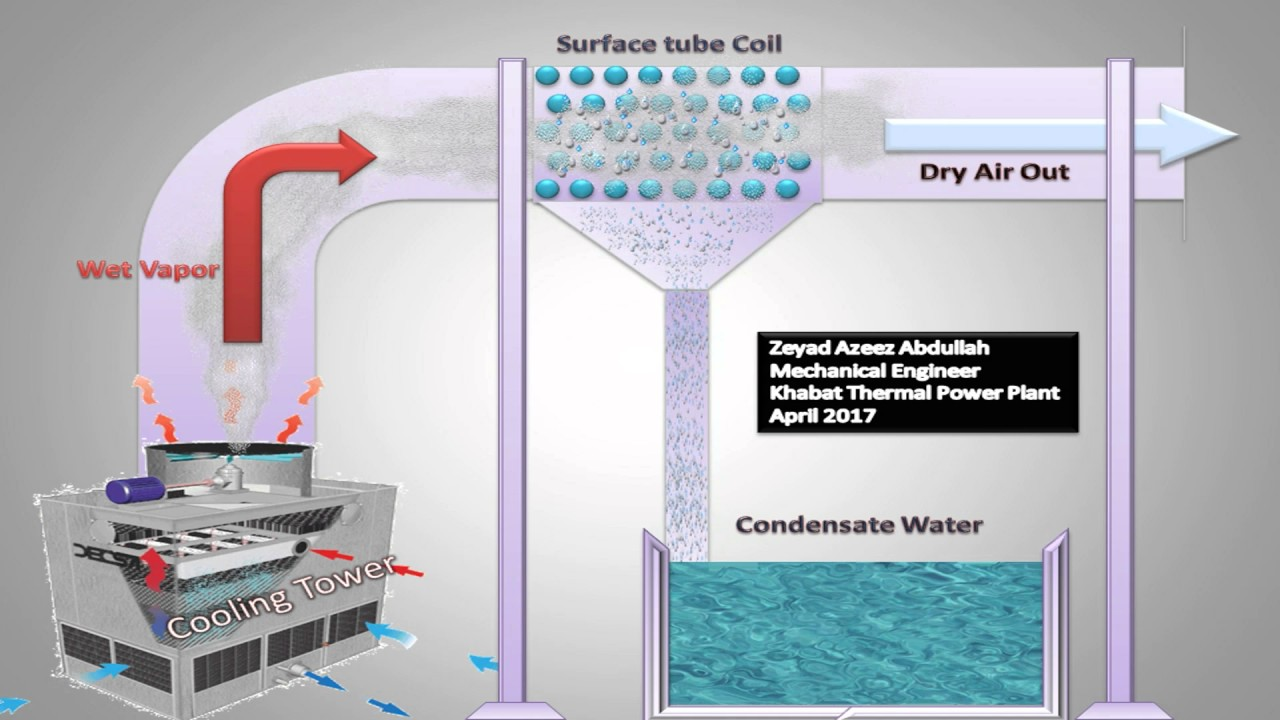 Evaporated Water Recovery in Cooling Tower