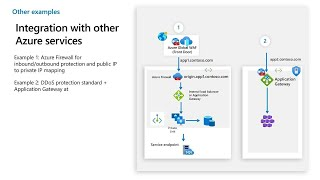 Using Azure Web Application Firewall to protect your web applications and web APIs   BRK3171