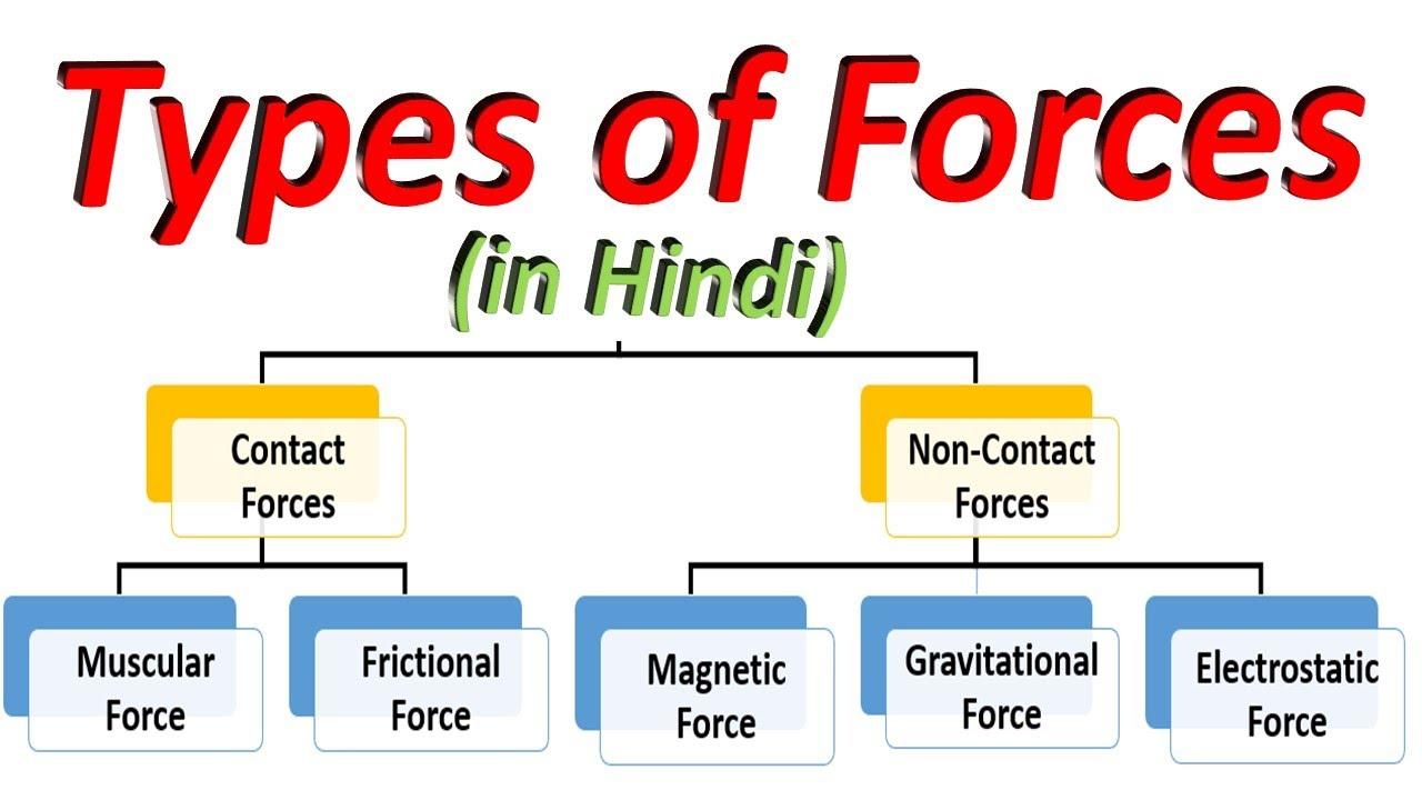 Contacttn Hindi
